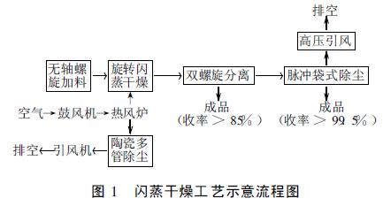 纳米碳酸钙几种常用干燥方式优缺点对比