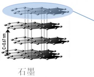 北京化工大学毋伟教授科研成果——超重力法制备石墨烯材料研究