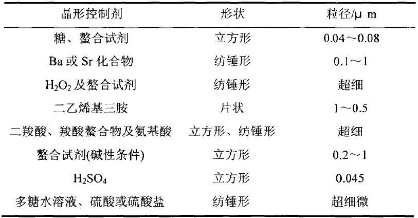 晶形控制剂对轻质碳酸钙形貌的影响