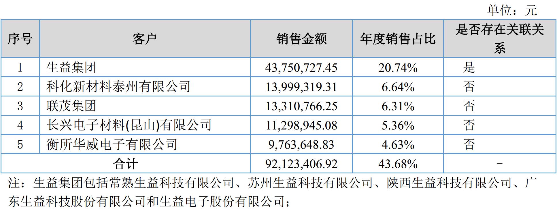 硅微粉龙头联瑞新材2017年营收2.11亿,净赚4225万!