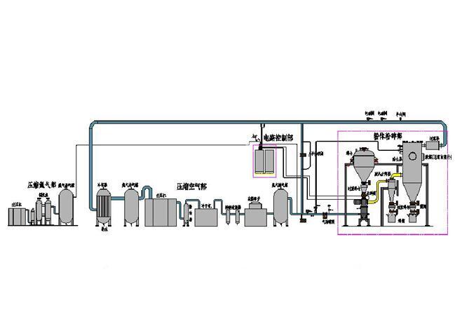 磷酸铁锂专用高温惰性气体保护粉碎分级生产线