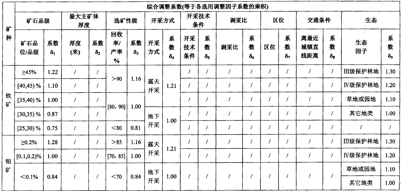 海南省发布主要矿种采矿权出让收益市场基准价!