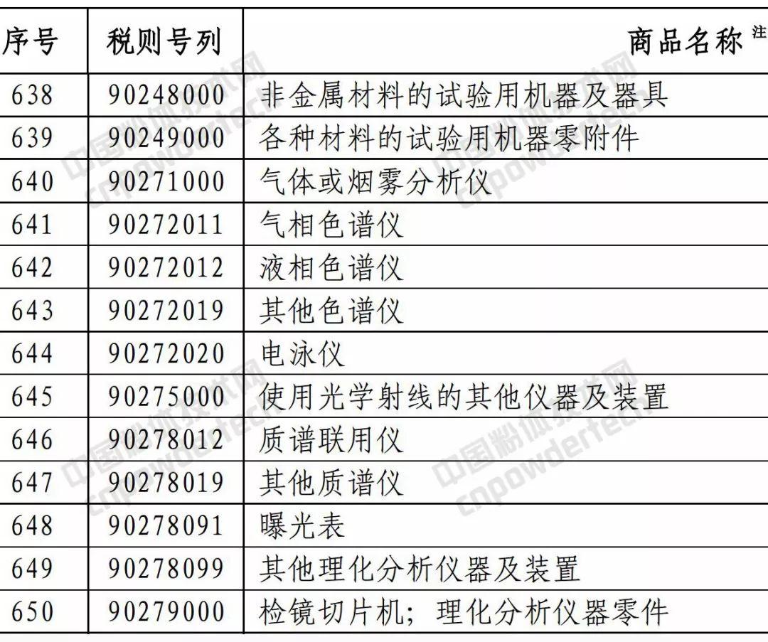 商务部 关税 矿产品