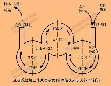 非金属 加工 表面改性 SLG