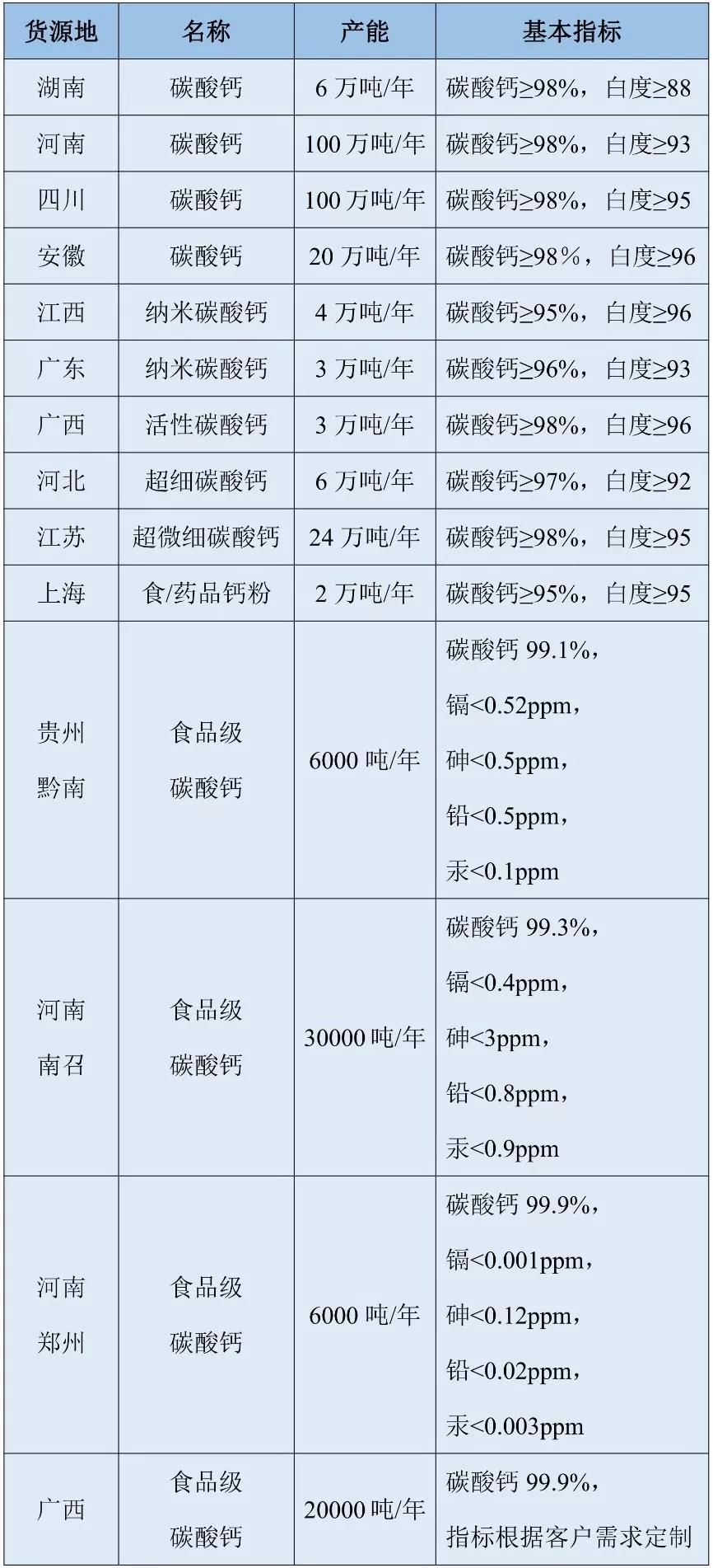 供应汇 纳米钙 活性钙 超细钙 食品钙
