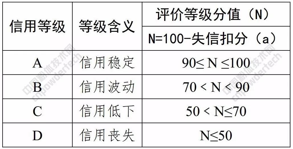 信用 浙江 评价标准