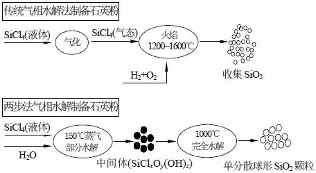 石英粉 制备 发展