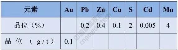 自然资源部 硅灰石 硅藻土 矿产