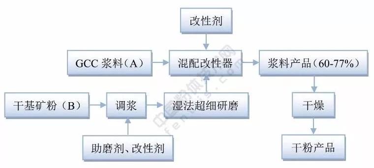 造纸钙 复配产品 生产工艺 应用领域