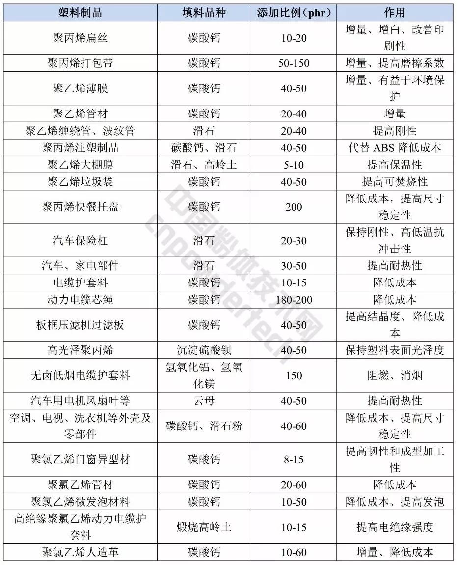 塑料工业 矿物粉体 材料 指标