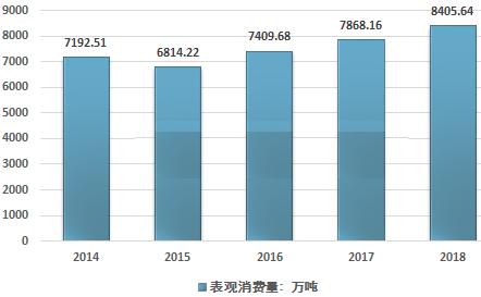 2014-2018年中國石英砂表觀消費量走勢