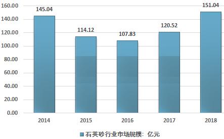 2014-2018年中國石英砂行業市場規模