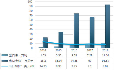 2014-2018年中國石英砂(HS:25051000硅砂及石英砂)行業出口統計