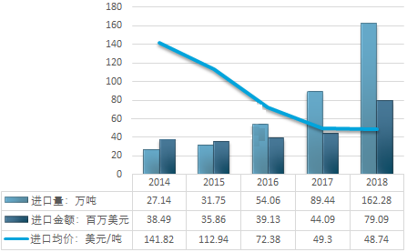 2014-2018年中國石英砂(HS:25051000硅砂及石英砂)行業進口統計