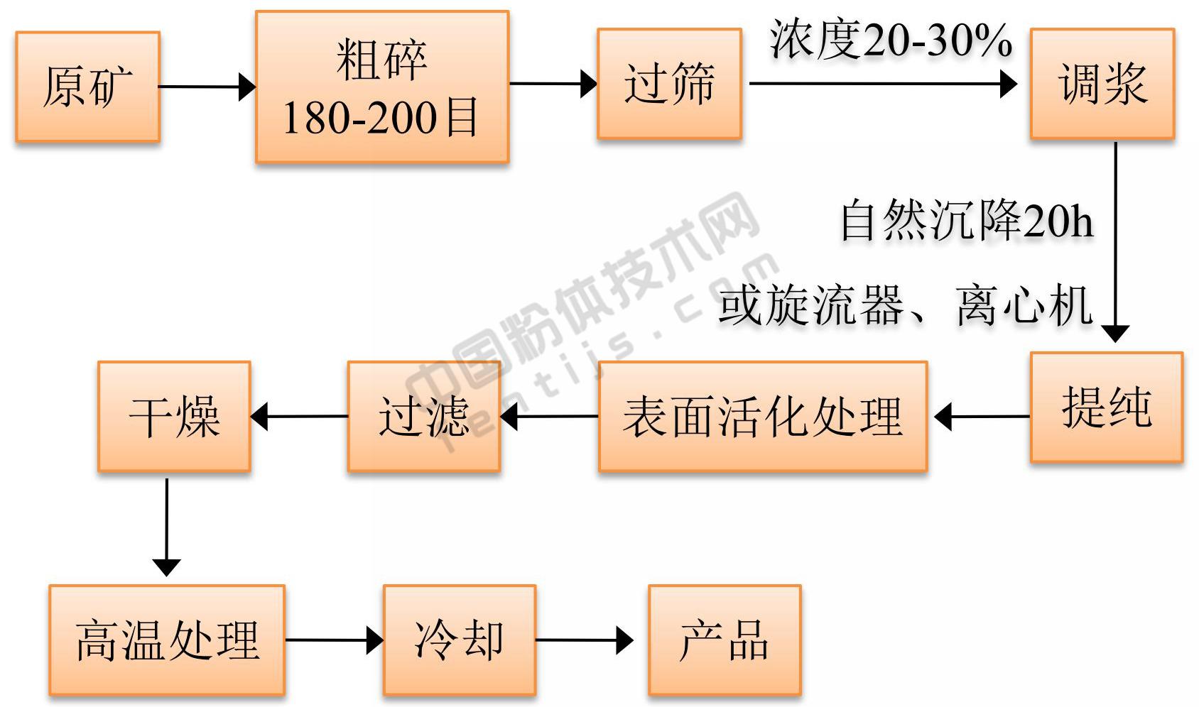 膨润土制备干燥剂原则流程