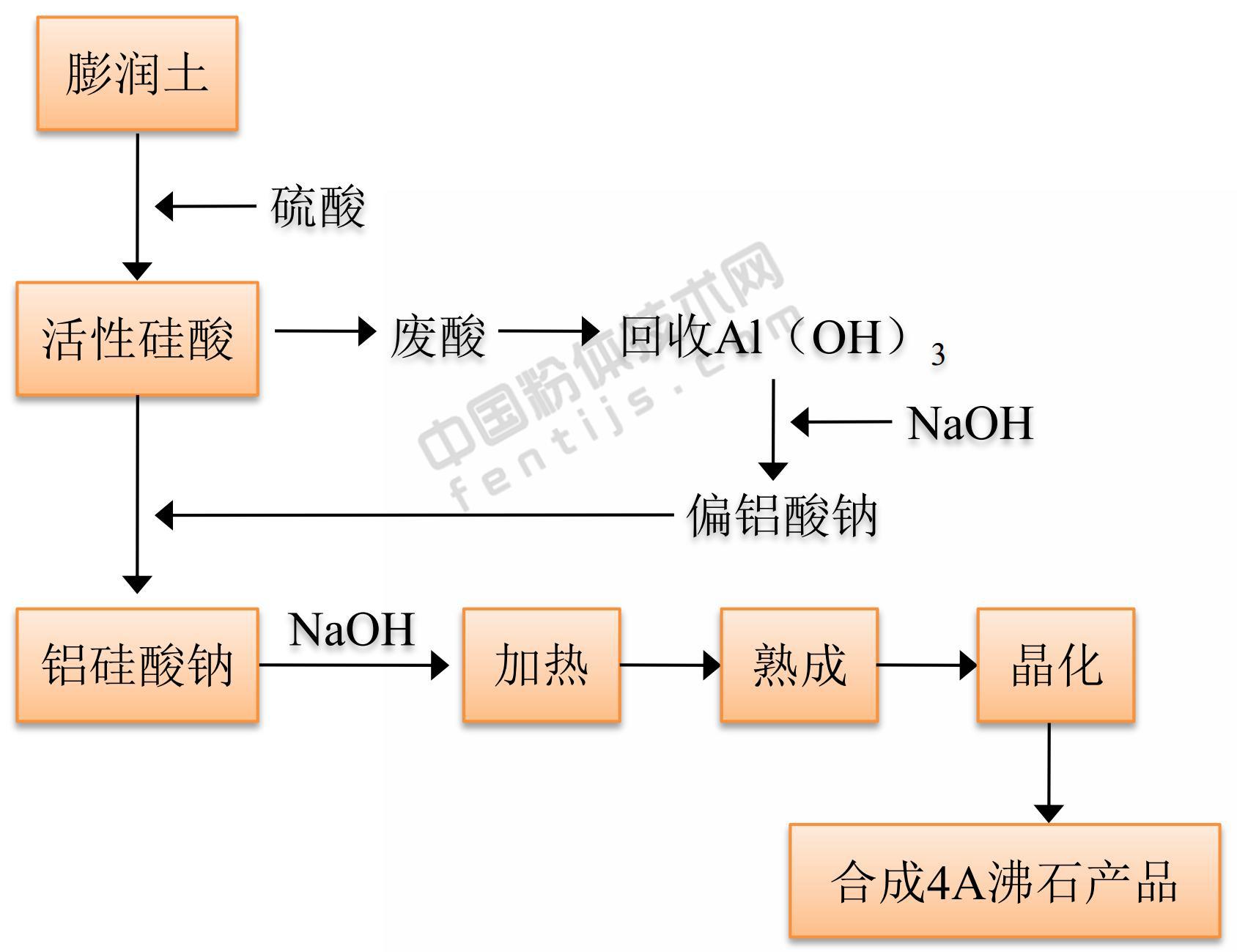 膨润土制备合成沸石原则流程