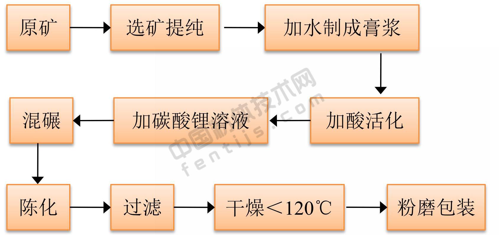 锂基膨润土制备原则流程