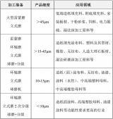 重质碳酸钙干法生产装备与技术