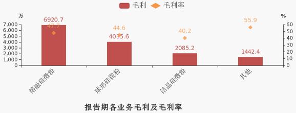 球形硅微粉市场需求增加,联瑞新材2019年营收3.2亿元!