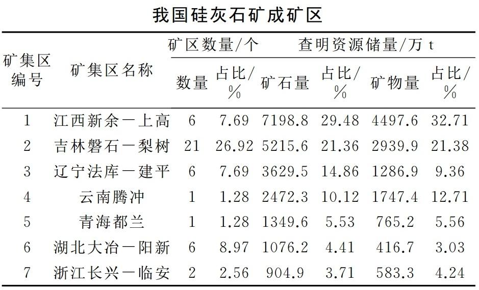 中国7大硅灰石矿区,你知道几个?
